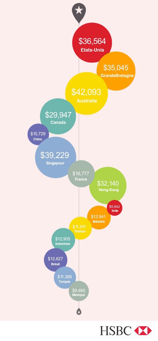 Etudier à l'étranger, combien ça coûte