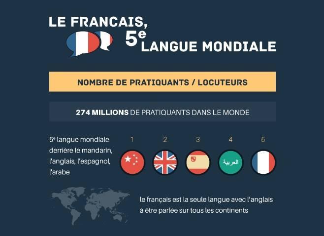 Le français, 5e langue mondiale !